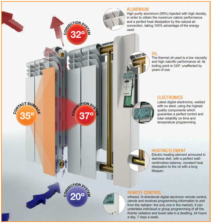 Efficient Central Heating Plymouth Energy Efficiency
